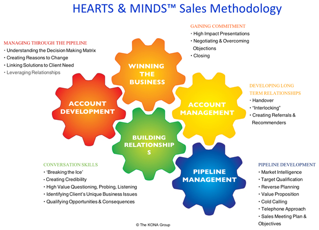 Hearts and Minds Sales Methodology